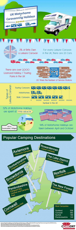 UK Motorhome and Caravanning Holidays Infographic