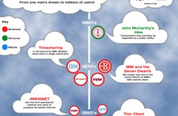 The Rise of Cloud Hosting Infographic
