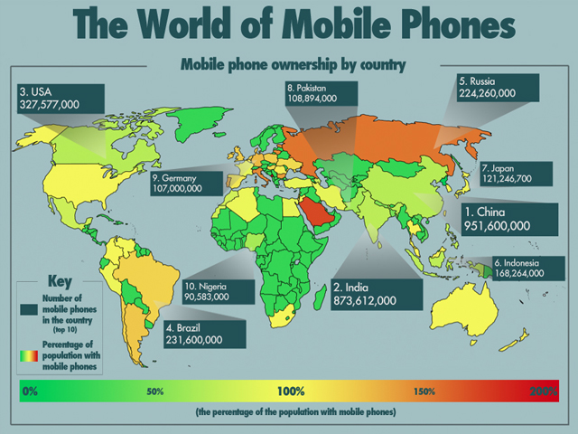 The World of Mobile Phones Infographic