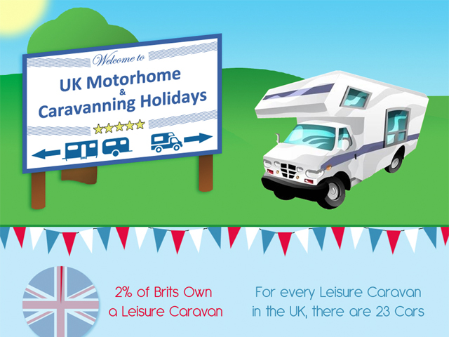 Uk Motorhome and Caravanning Holidays Infographic
